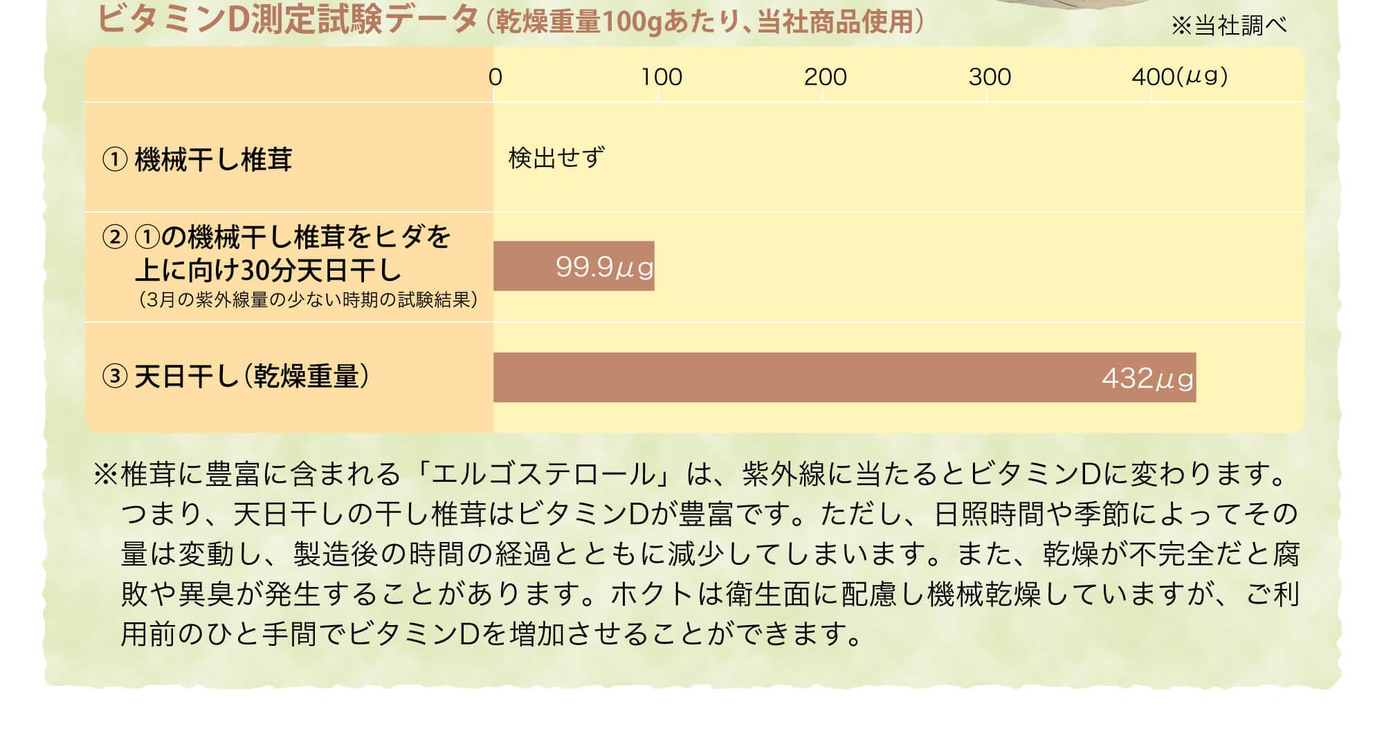 ビタミンD測定試験データ(乾燥重量100gあたり、当社商品使用)